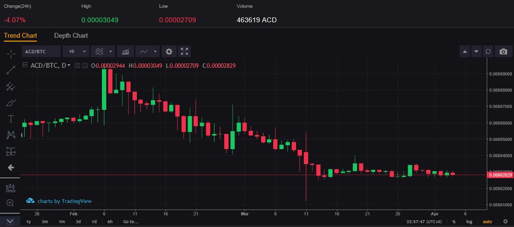 ACDコインのチャート