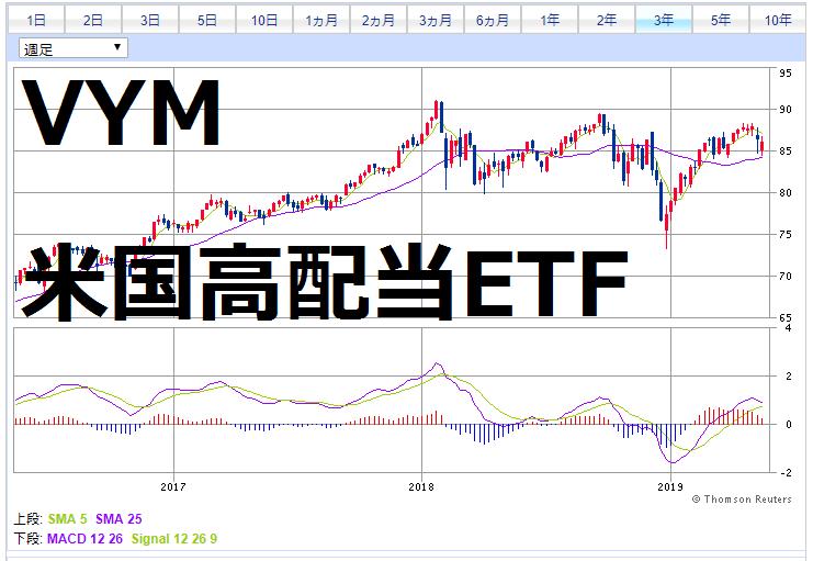 VYM3年チャート(週足)