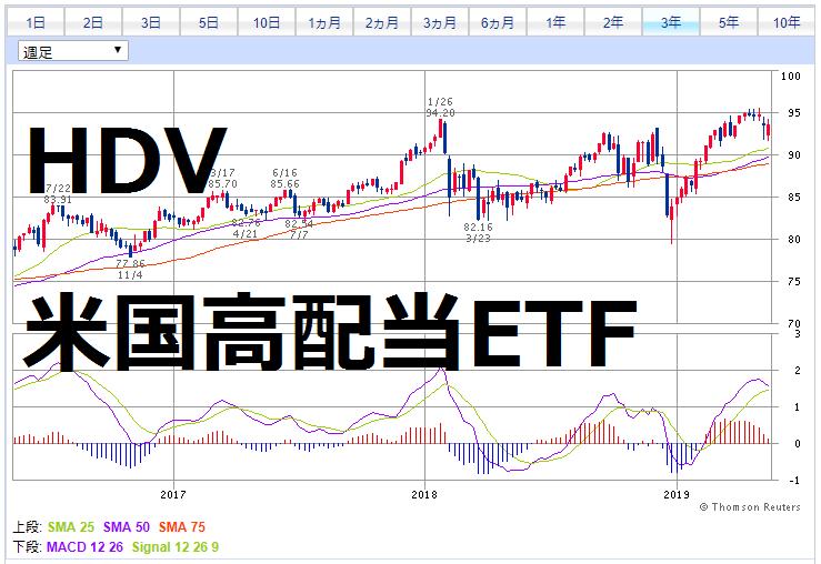 HDV3年チャート(週足)